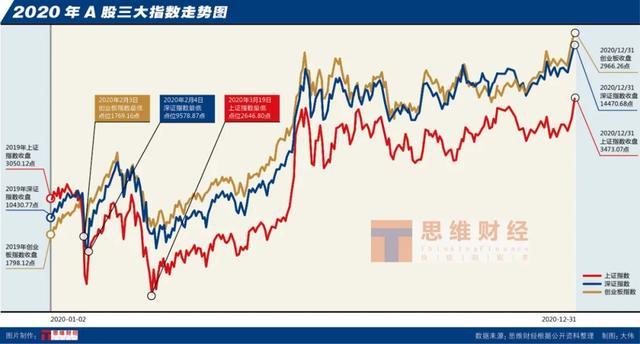投资市场,新年专稿   洞悉全新市场格局,把脉2021投资之道