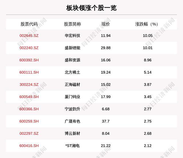 稀土永磁板块走强,26只个股上涨,华宏科技上涨10.05%