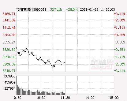 A股三大股指团体开低沪深指数跌超1%沦陷3600点