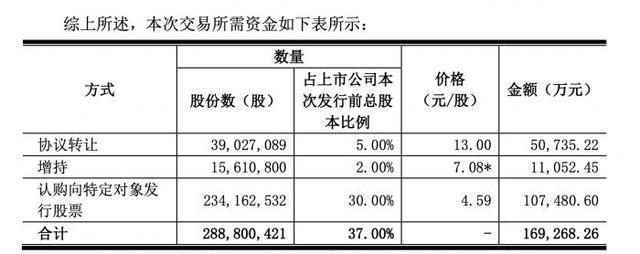 """瑞德投资,慈星股份逾16亿元变卖控制权,""""新买家""""秀实力:3-6个月内可快速变现18亿元"""