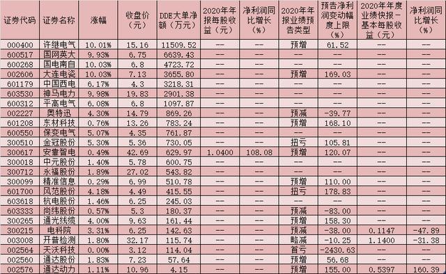 中国西电股票,大单资金逆市涌入24只特高压概念股,5只个股涨停!5只潜力股获机构密集调研凸显价值