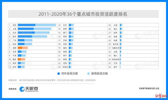 投资,中国城市投资环境发展报告出炉,成渝跻身城市投资活跃度排行榜前十