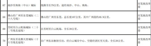 投资,广州重点建设项目投资超3400亿,市内免税店提上日程