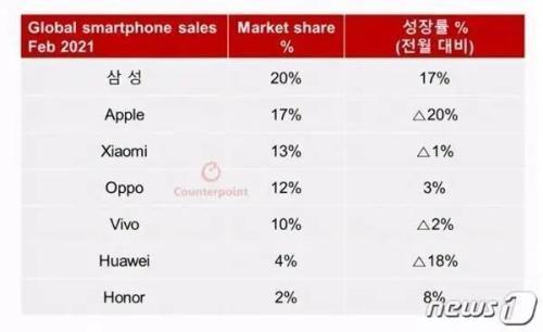 """小米手机占领高档销售市场""""机皇""""1分钟12亿销售量显而易见"""
