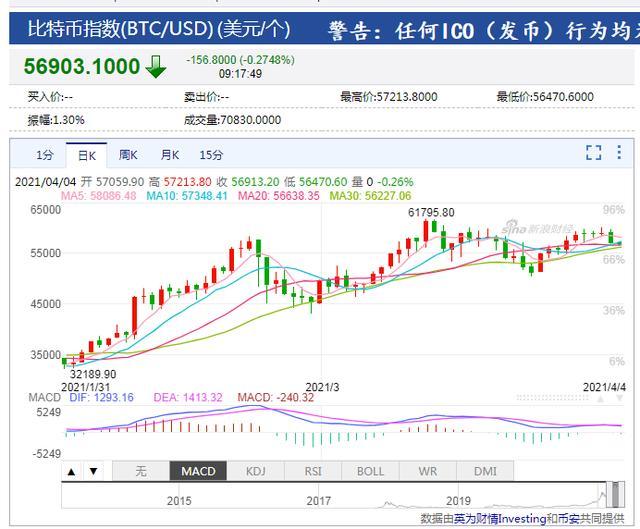 """杜宇项目投资""""BTC""""一夜暴富?现实状况是许多投资人亏本暴仓"""
