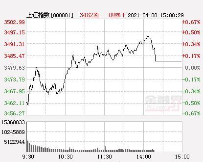 A股三大股指开低 创业板指数涨0