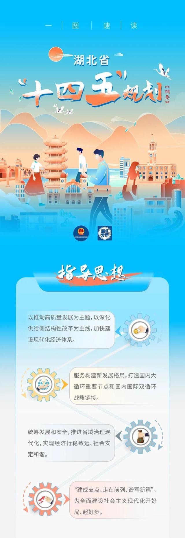 湖北省国民经济和社会发展第十四个五年规划和二〇三五年远景目标