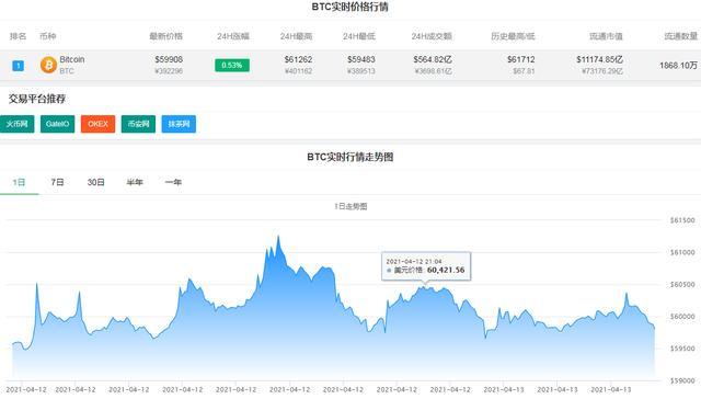 BTC跌穿六万美金 资产损害超40亿人民币