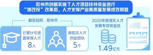 政府投资,青岛胶州将政府人才扶持资金由拨款改为投资 人才支撑产业发展成效显著