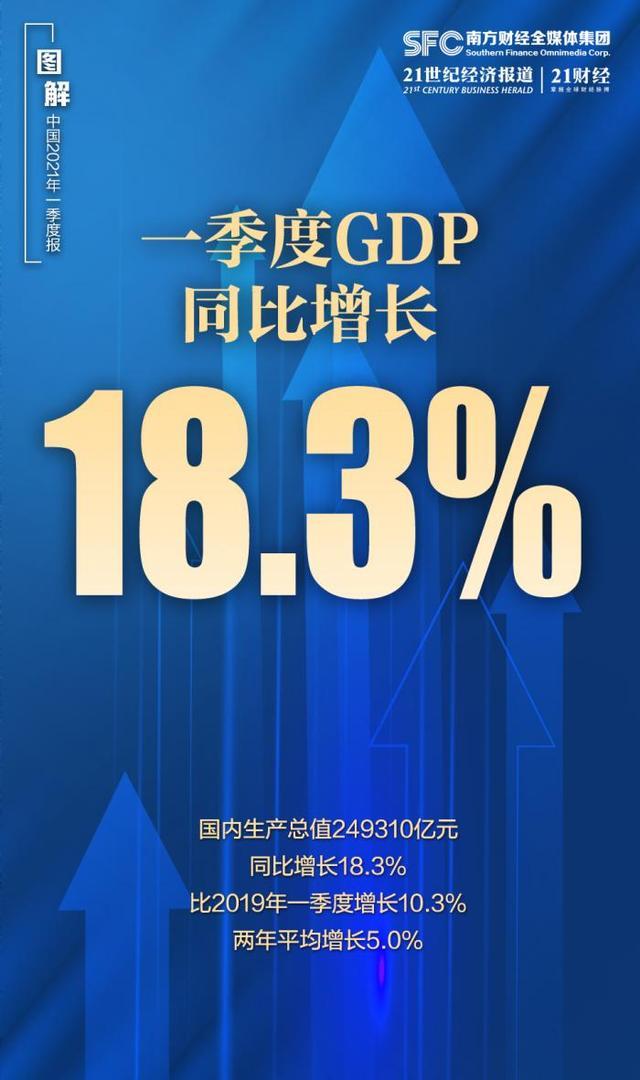 为什么一季度GDP能实现18.3%高速增长?一图详解