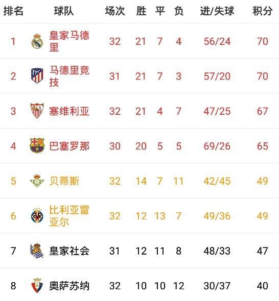 西甲积分榜:皇马先赛一场积分平马竞,凭相互战绩登顶 全球新闻风头榜 第1张