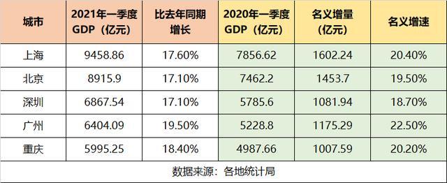 一线城市渝:广州市增长速度最大,上海市增加量较大