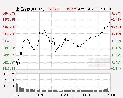 A股三大股指新房开盘跌涨不一,盘初销售市场短暂性下挫后反跳