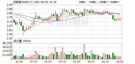 日照港股票,日照港股东户数减少673户,户均持股7.23万元