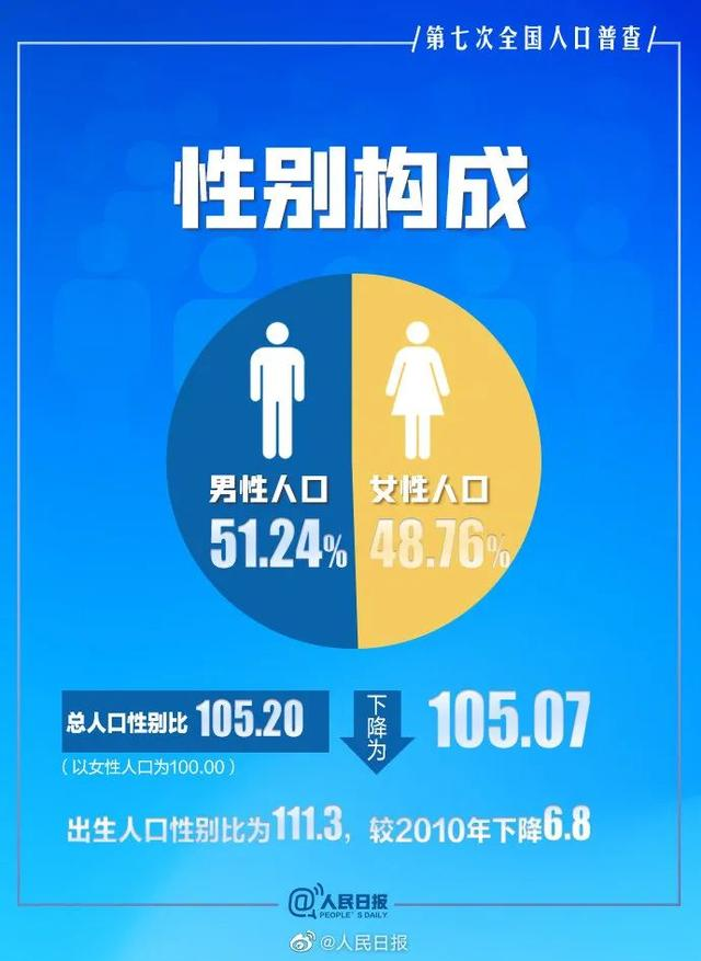 男性比女性多,将导致3000万光棍?官方回应来了 全球新闻风头榜 第1张