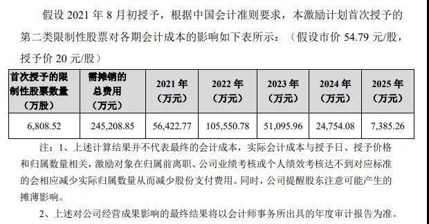 中芯国际股票,中芯国际:回归A股后首推股权激励 新增产能预计下半年释放