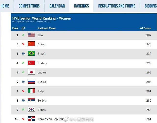 中国女排世界排名跌至第二 全球新闻风头榜 第1张
