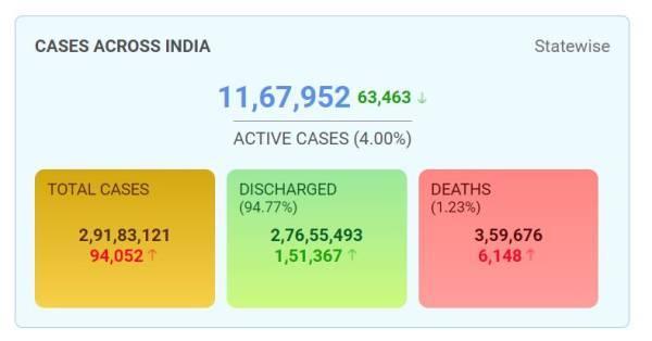 印度单日新增死亡病例6148例,创世界纪录 全球新闻风头榜 第1张
