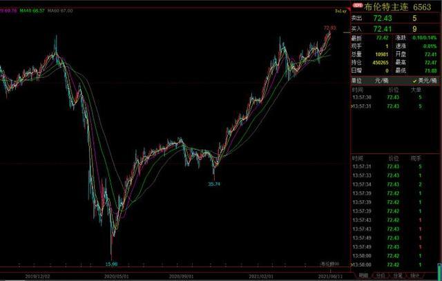 中国石油股票行情,中国石油突然拉涨逾8%!港资连续三个季度加仓、持股创新高,5月至今已反弹近25%