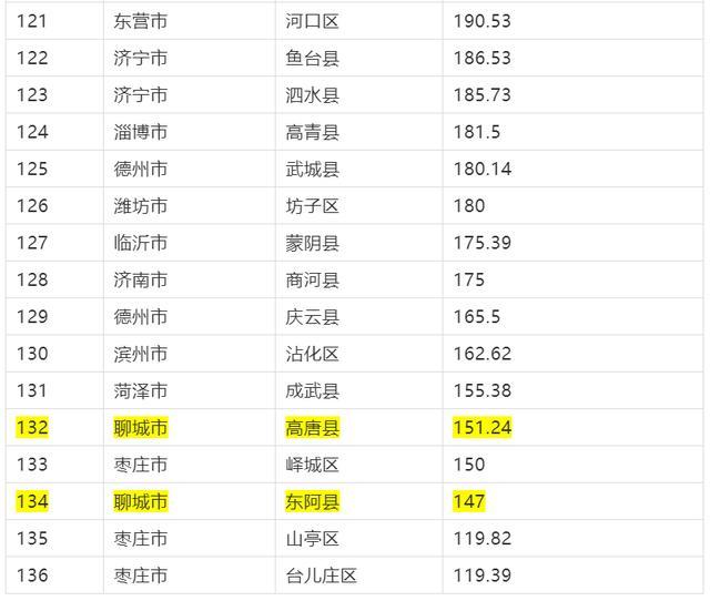 山东136县市区GDP总排名出炉!看聊城县市区排第几