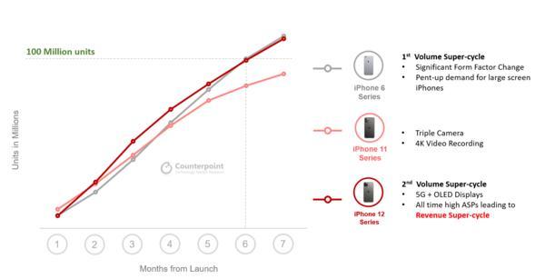 苹果12手机真实图片,iPhone 12系列推出仅7个月销量便突破1亿!比11早2月
