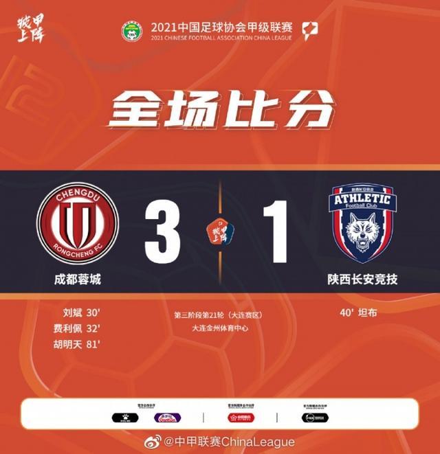 中甲-刘斌、费利佩、胡明天破门,成都蓉城3-1陕西长安竞技 全球新闻风头榜 第1张