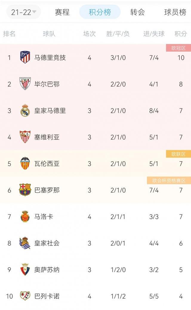 超长补时绝杀,马竞3胜1平暂登榜首 全球新闻风头榜 第1张