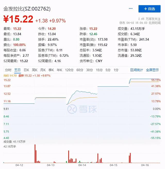 金发拉比公布股票买卖交易出现异常起伏暨股票停牌审查