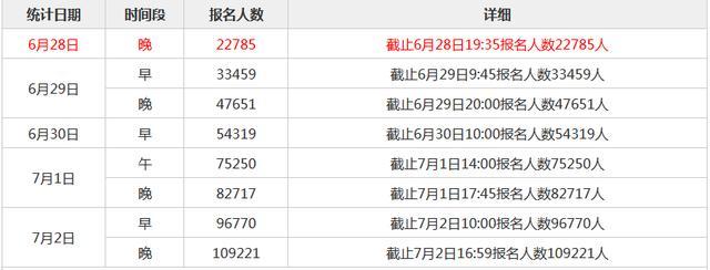三支一扶江西成绩查询,2020江西三支一扶报名人数统计:近11万人报名(截止2日17时)