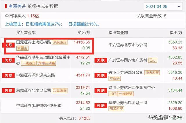 洋河股份股票,每日龙虎榜——章盟主1.4亿大买一股欲打造医美新龙头