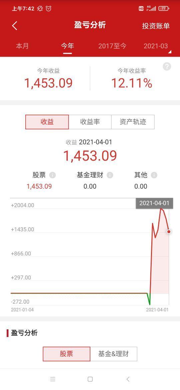 自己不股票推荐,不预测分析股票市场,所写文本仅纪录