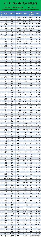 2021年3月分城市汽车销量排行榜(完全版)