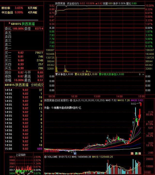 股票涨停关键点和买卖方法