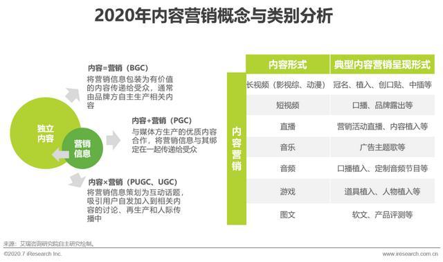 网络营销策划方案,中国互联网时代的内容营销策略典型案例研究