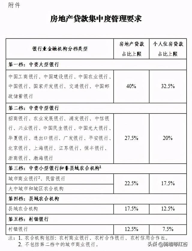 """四大行房贷利息""""报团""""增涨!2021年至今,不但楼市新政层出"""