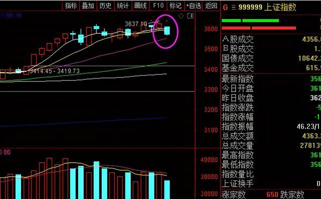 上证指数股票,今天A股为什么会单边大跌?明天周三股市怎么走?还会大跌吗?