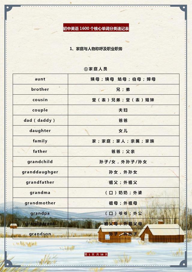 """初中英语:1600个核心单词分类""""速记表"""",建议人手打印一份背熟"""
