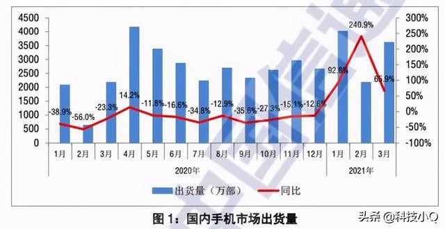 一季度vivo与OPPO轮流占领中国智能机销售市场的头魁