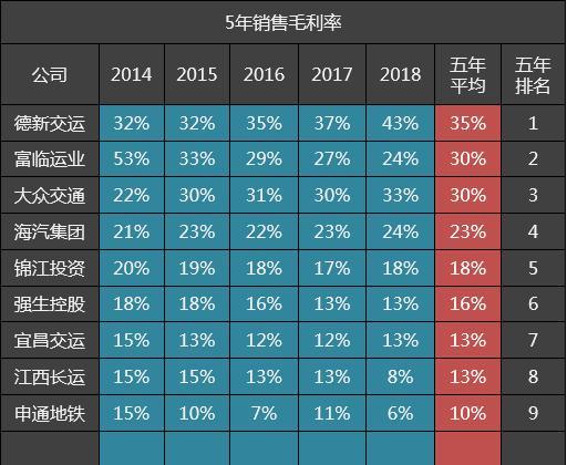 锦江投资,9家公交公司五年毛利率排名:大众交通第三,锦江投资第五
