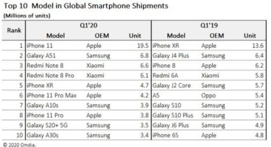手机营销,最畅销手机名单出炉,卖得最好的居然是这款iPhone