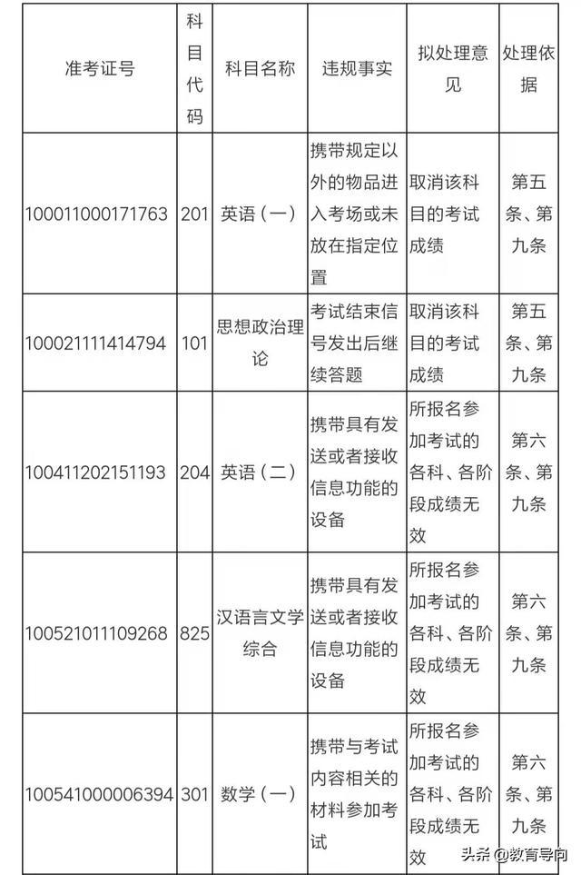 浙江教育考试院成绩查询,浙江教育考试院公告,百名考研学生被取消成绩,主要有4个原因