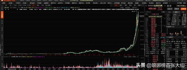 """汾酒股票,山西汾酒股价首次突破500元大关,为什么会如此""""牛气冲天""""?"""