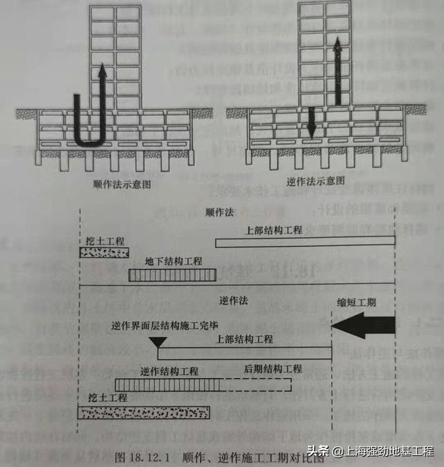 法的特征,详细为您讲解基坑工程中顺作法与逆作法的差别和特点