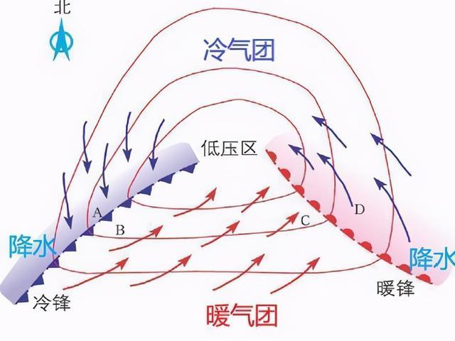 高中地理——每日讲1题(锋面气旋、天气、风向和风力)