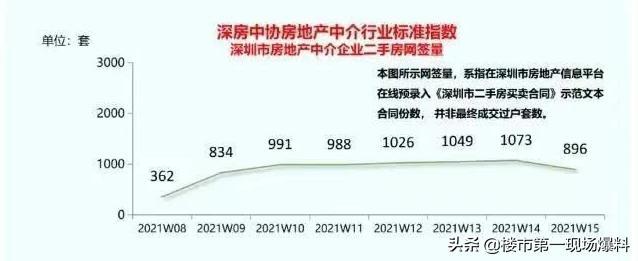 异常!深圳这种房子突然卖爆,价格飙涨50%!有人一口气买好几