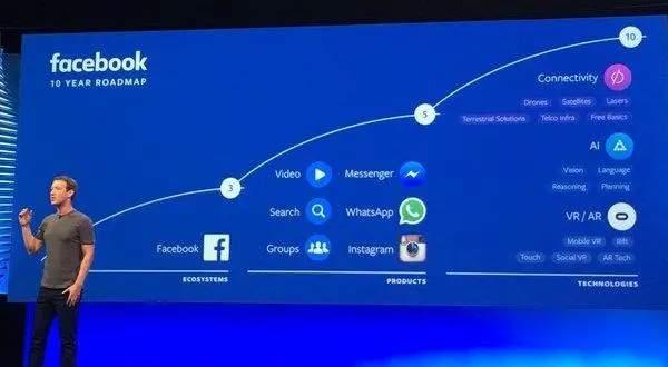 苹果、谷歌、亚马逊、微软角逐,脸书押注元宇宙的机遇与挑战分析