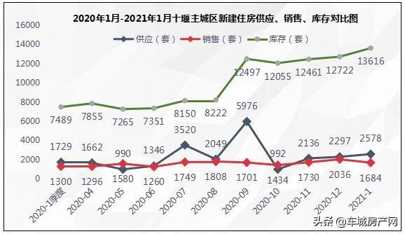 <strong>「2021年1月十堰主城区新建商品住房成交1684套」</strong><br/>  2021年1月,十堰主城区新建商品住宅成交1684套,销售面积19.95万平方米,同比增长75.91%;与2020年12月2036套比,环比降低20.9%。
