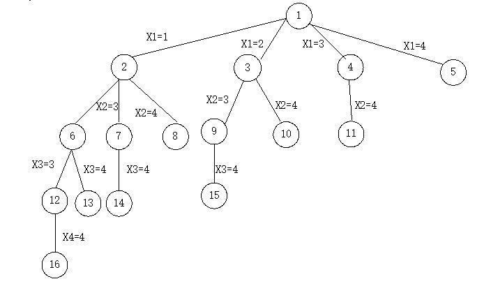 子集和数问题的状态空间树