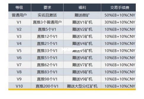 易宝视商:零撸220元,交易无限制-爱首码网