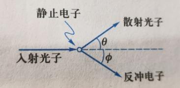 光子与电子碰撞示意图